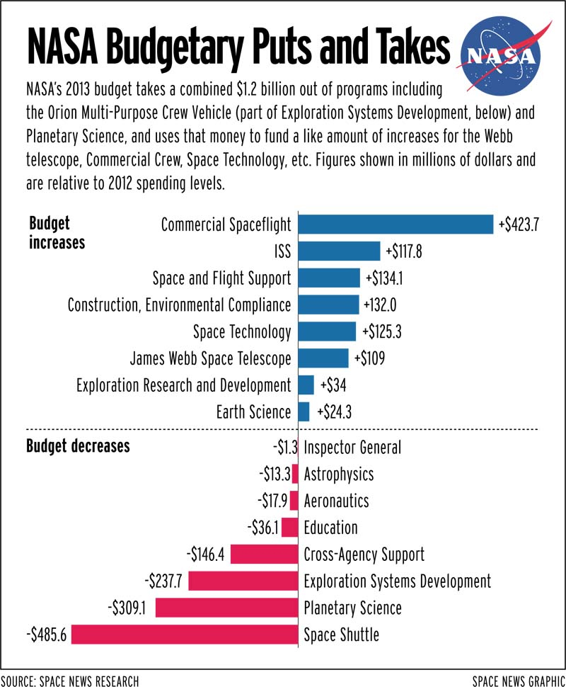 space travel and nasas budget for it The white house released its 2019 nasa budget proposal, which prioritizes  space exploration while cutting direct space station funding by.