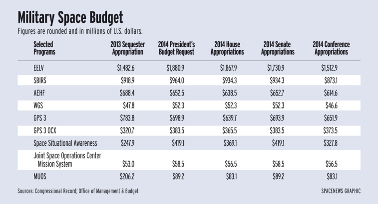 Military Space Budget FY 14