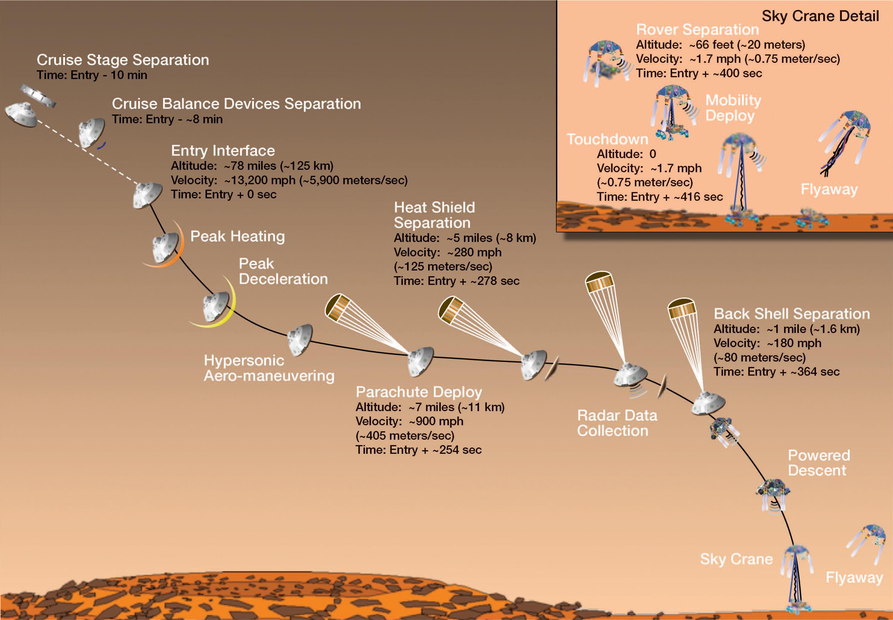 mars rover landing steps - photo #9