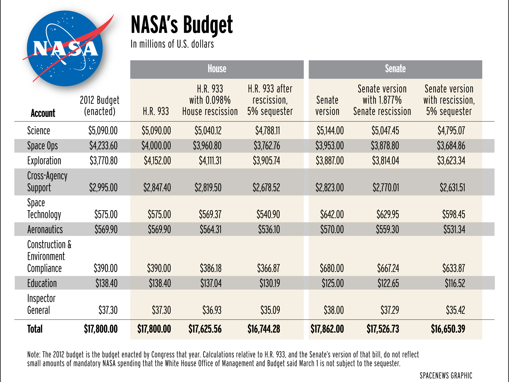 Senate Spending Bill Less Generous to NASA than House ...