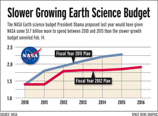 Two HighPriority Climate Missions Dropped From NasaS Budget Plans