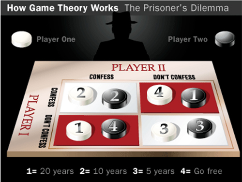 a critical analysis of prisoners dilemma by merrill flood and melvin dreshner The prisoners' dilemma, based on a paper written by merrill flood and melvin dresher in with someone else may be critical to the two sides' ability to reach.