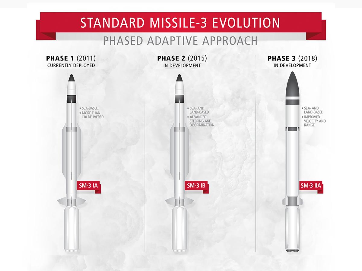 Military Quarterly | SM-3 Block 2A Passes Critical Design Review ...