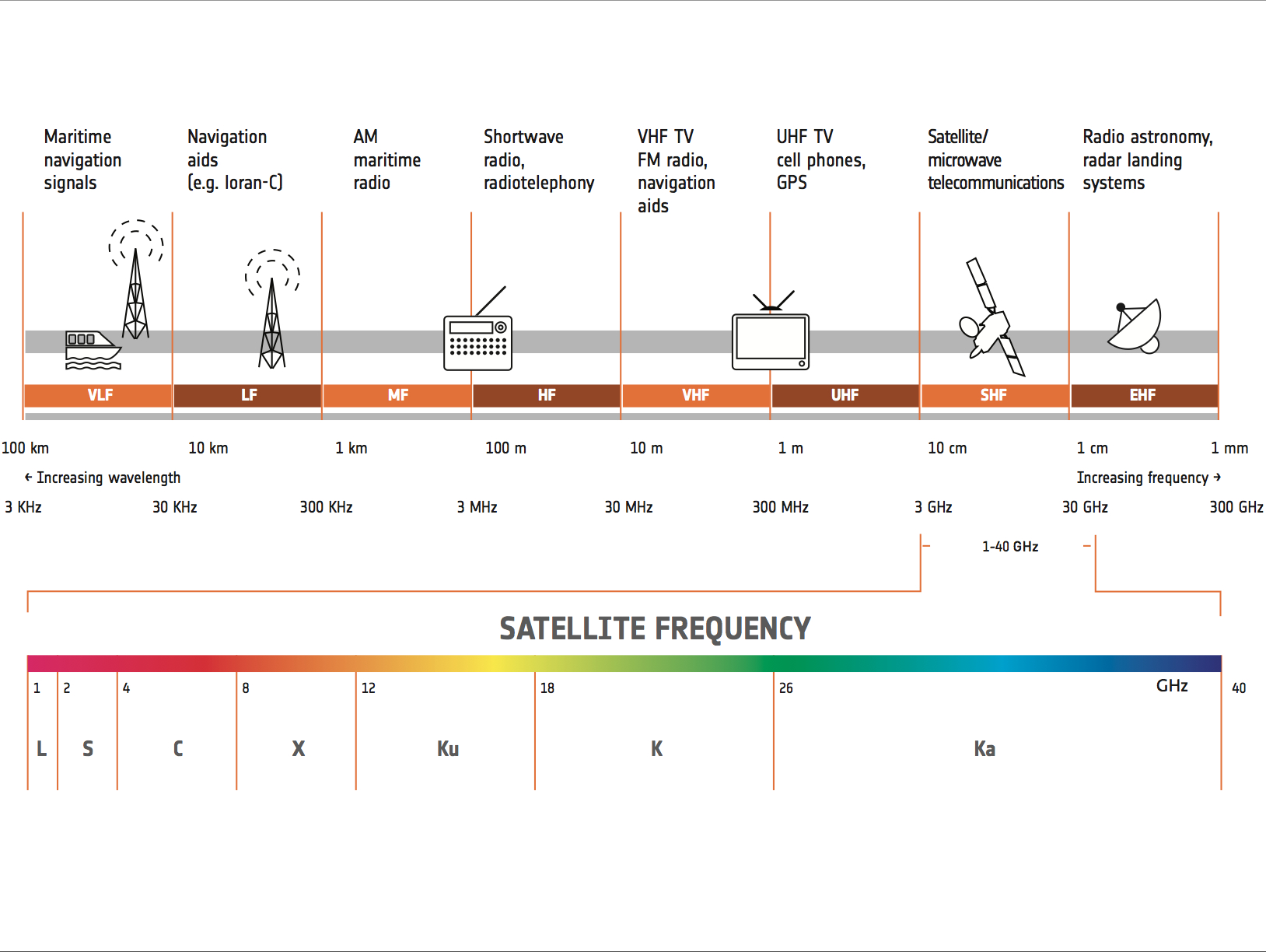 Satellite Operators Told To Be Happy With Half A C Band Loaf