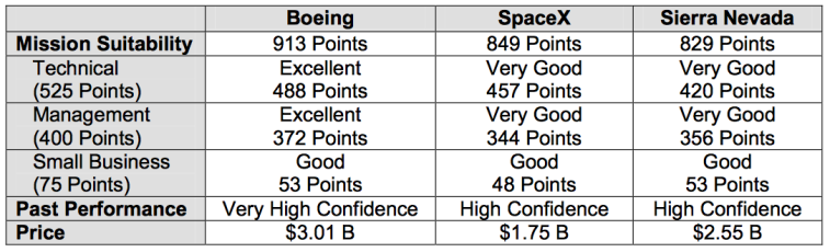 Boeing outscored SpaceX in all three mission suitability categories. Credit: GAO report.