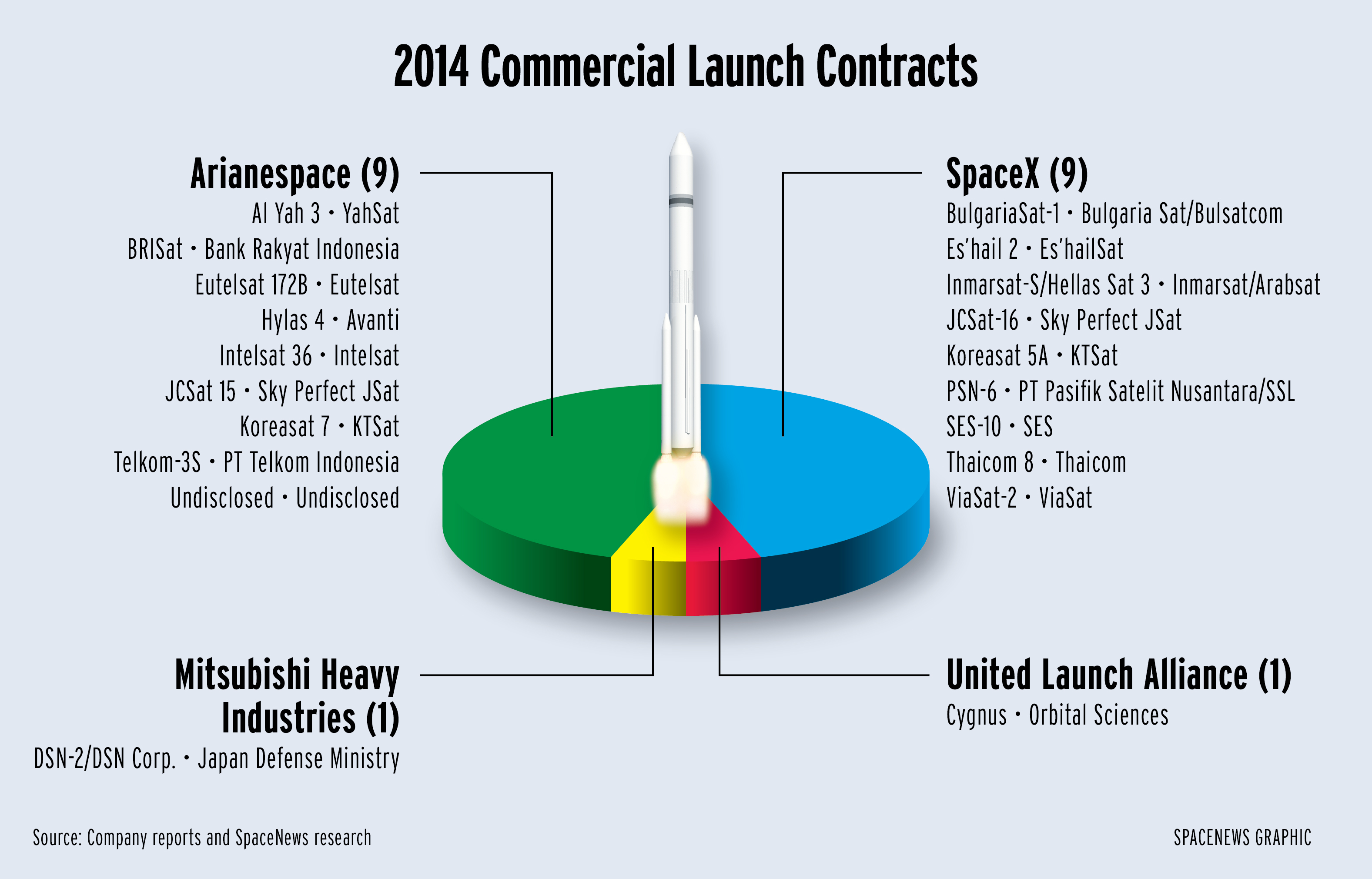 of the 19 commercial launch contracts competitively awarded in 2014 arianespace and spacex took home