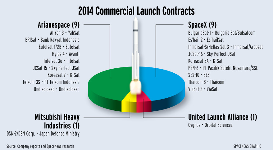 Of the 19 commercial launch contracts competitively awarded in 2014, Arianespace and SpaceX took home nine apiece.