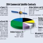 Twenty-six commercial satellites open to competitive bidding and intended for geostationary orbit were ordered in 2014, up from 23 the previous year. Credit: SpaceNews