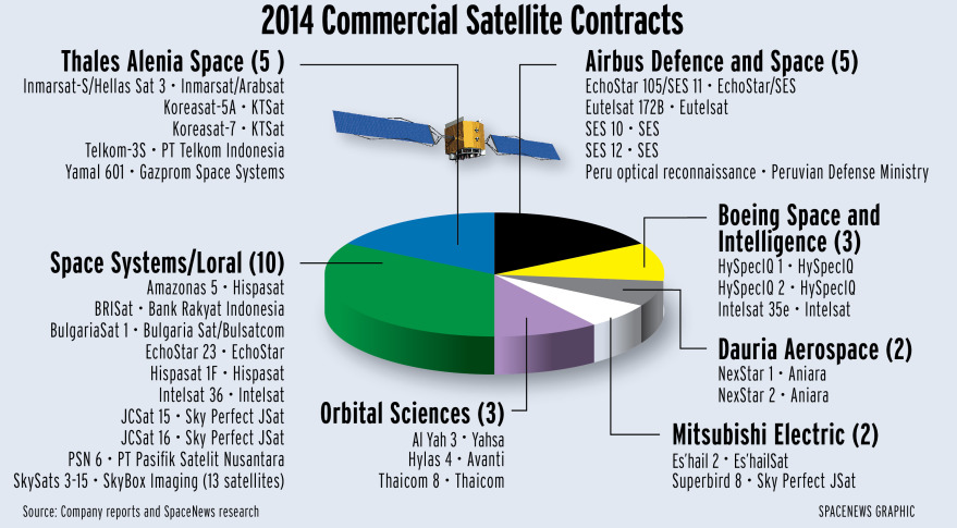 SS/L Led the Pack with 10 Commercial Satellite Orders in 2014
