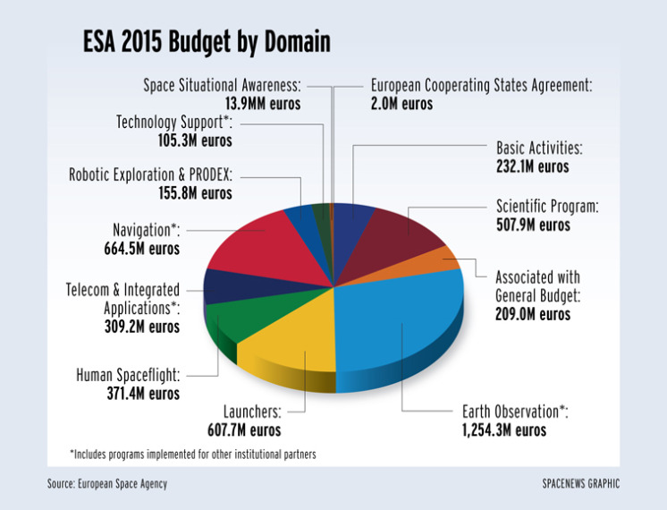 esa_2015_budget1_web_1.19.15