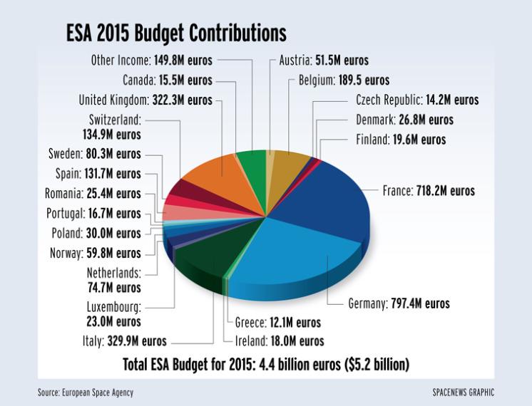 esa_2015_budget3_web_1.19.15
