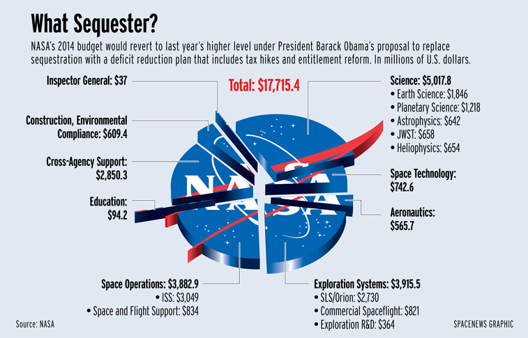 Obama Proposes $17.7B NASA Budget, Asteroid Retrieval ...