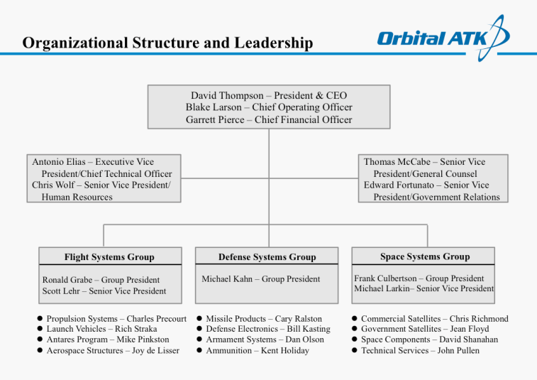 The organization chart included in a February 2015 Orbital ATK presentation on the newly merged company.