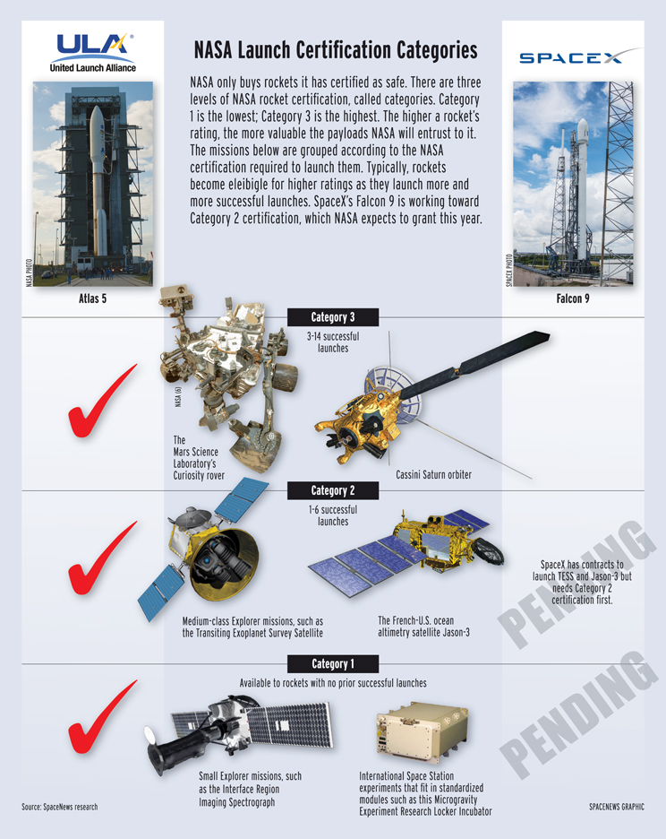 Lancement Falcon-9 / DSCOVR - 11.02.2015 - Page 16 Nasa_science_launch_certification_chart