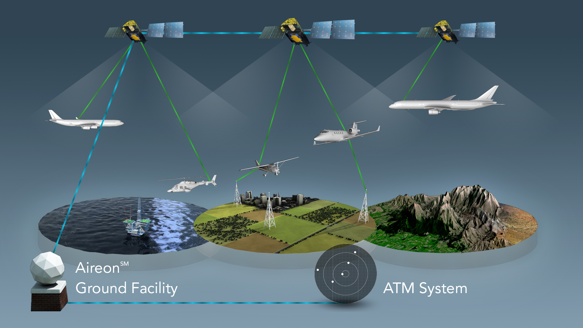 Aireon space-based ADS-B