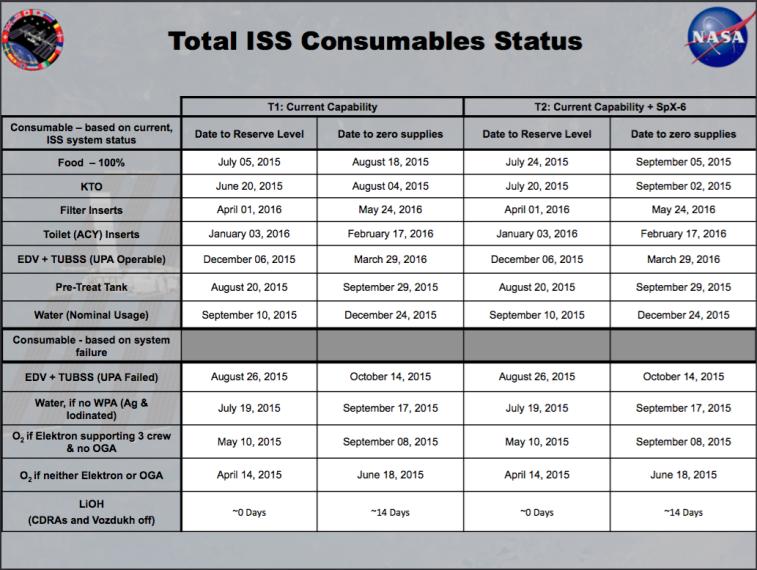Chart from an April 9, 2015 NASA presentation