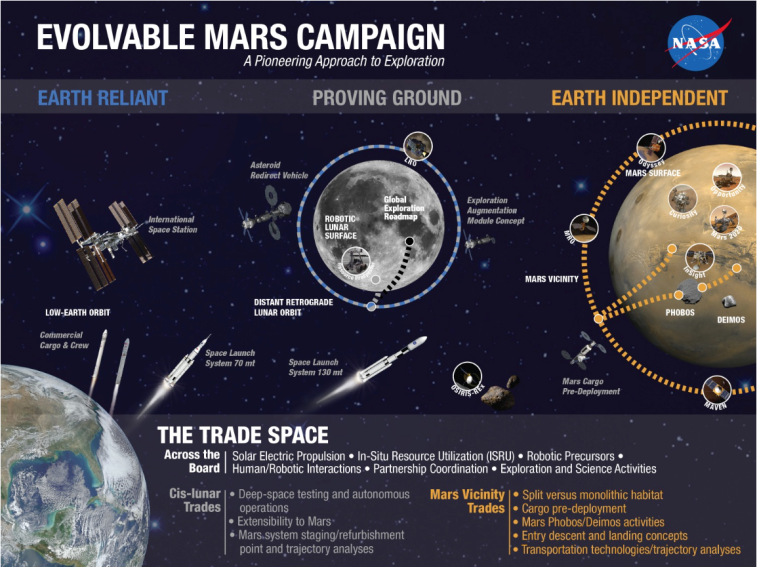 A NASA slide summarizing its Evolvable Mars Campaign approach