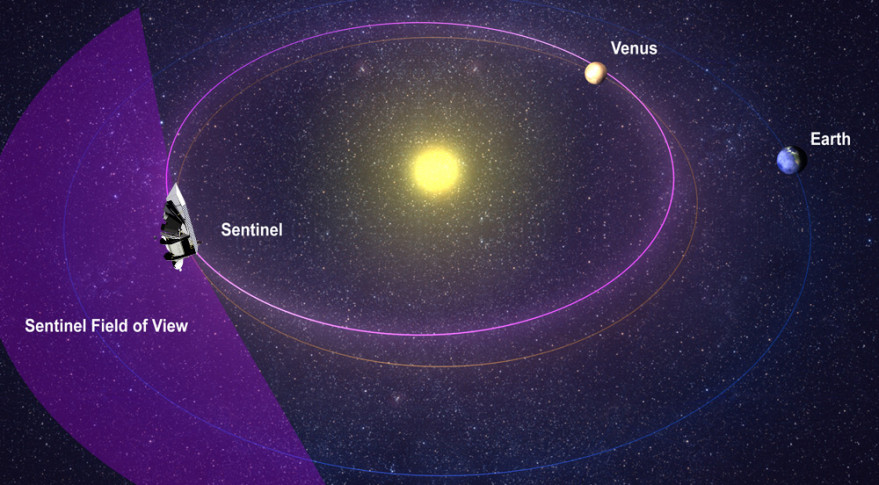 Sentinel Telescope