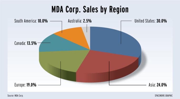 mda_sales_by_region_5.11.15
