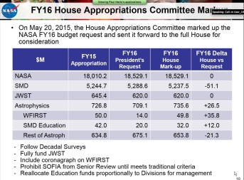 A budget chart Paul Hertz, director of NASA's Astrophysics Division, briefed to the interagency Astronomy and Astrophysics Advisory Committee June 1. Credit: SpaceNews screen capture