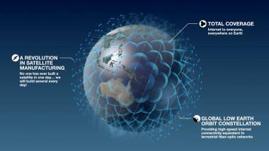 OneWeb constellation infographic