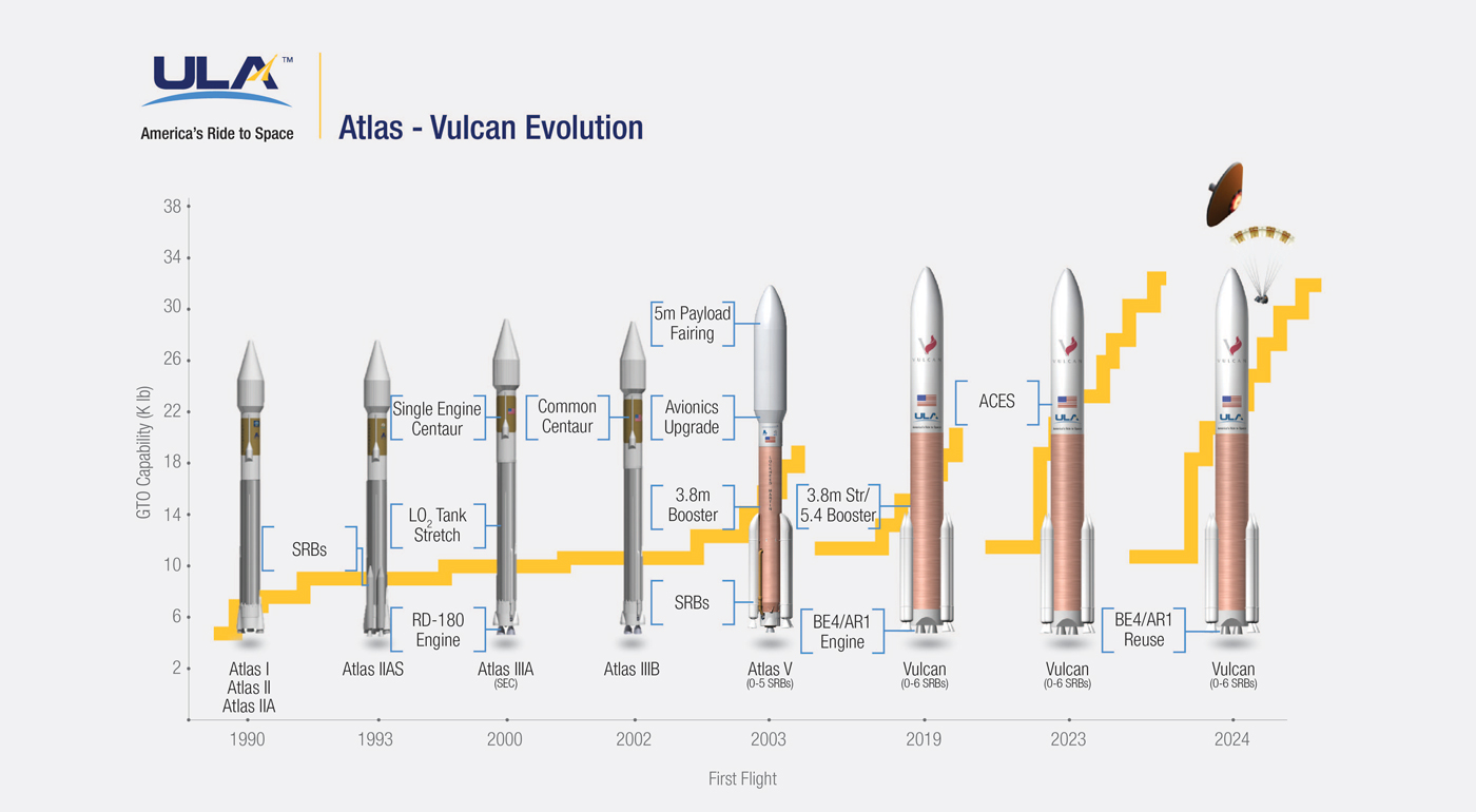 From Atlas To Vulcan 34 Years Of Rocket Evolution In 1