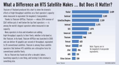 Satellite_Operators_Bandwidth_879x584_7.13.15