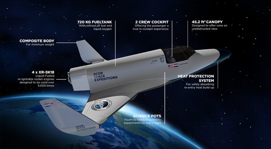 A breakdown of XCOR's Lynx spaceplane. Credit: XCOR