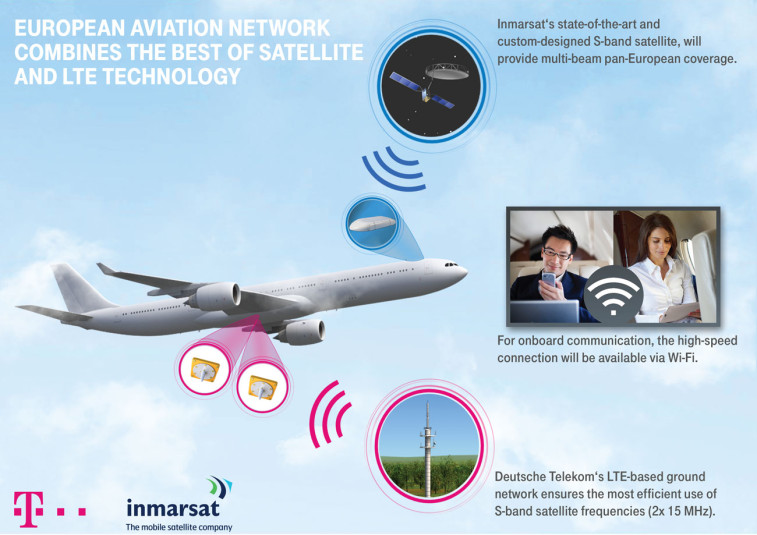 Inmarsat, Lufthansa and Deutsche Telekom said the ground network of 300 LTE sites will have an effective signal-transmission range of 80 kilometers, compared to 10 kilometers or less for conventional LTE sites.