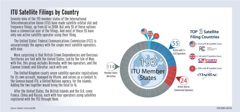 ITU_Satelllite_Filings