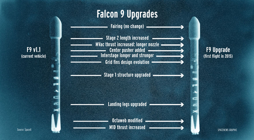 SpaceX has made numerous changes to the Falcon 9 v1.1 intended to deliver a 33 percent performance increase. Credit: SpaceNews graphic