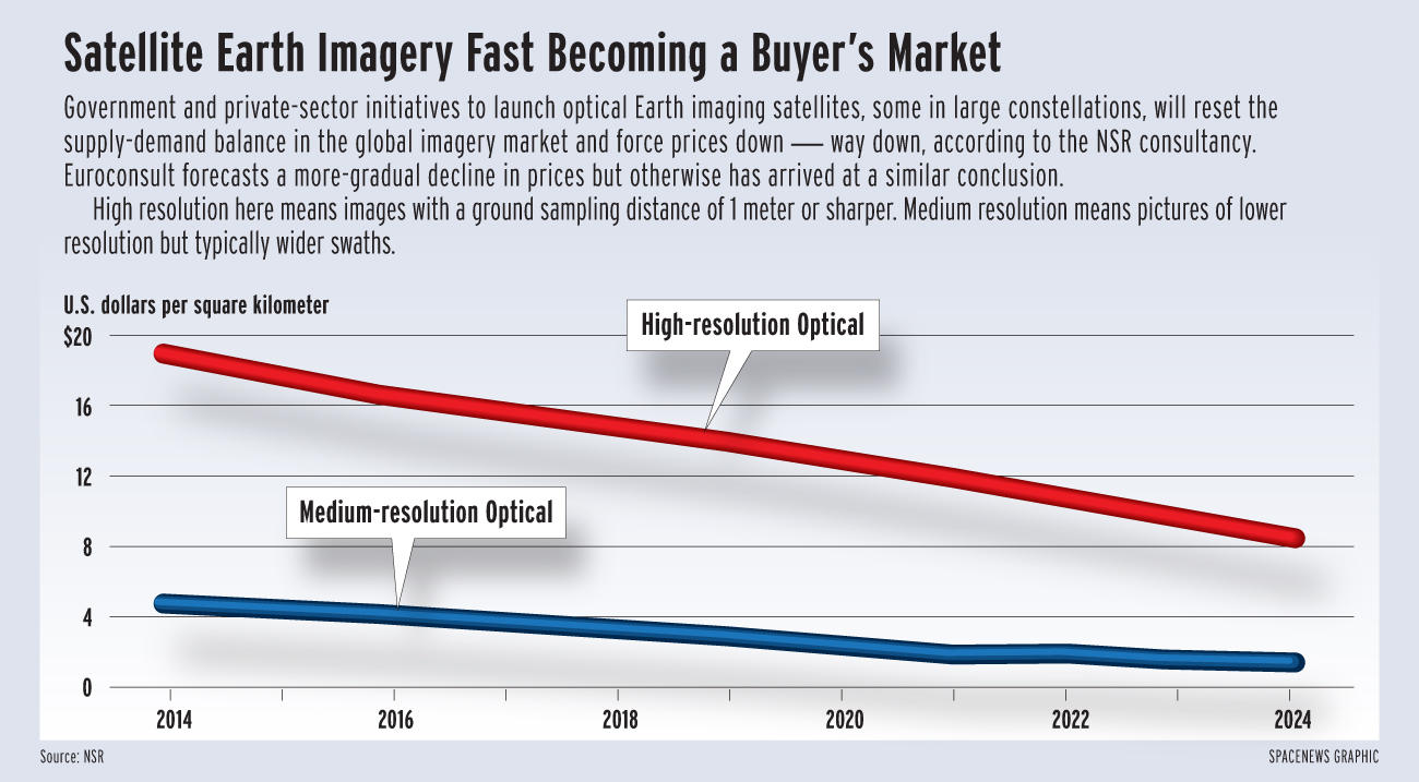established imagery providers face changing competitive landscape