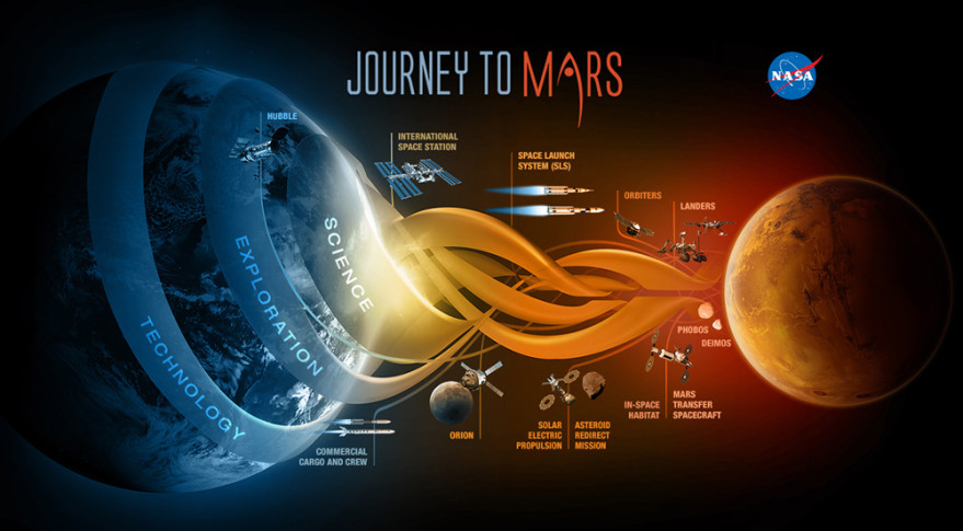 NASA rolled out this infographic in December 2014 illustrating its Journey to Mars. Credit: NASA