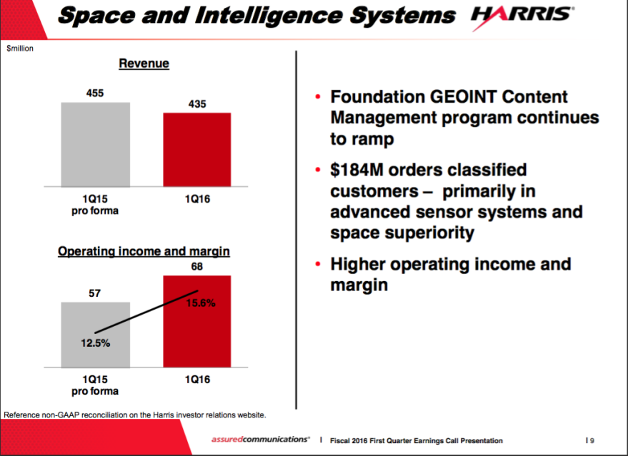 A slide from Harris Corp's Nov. 3 investor presentation.
