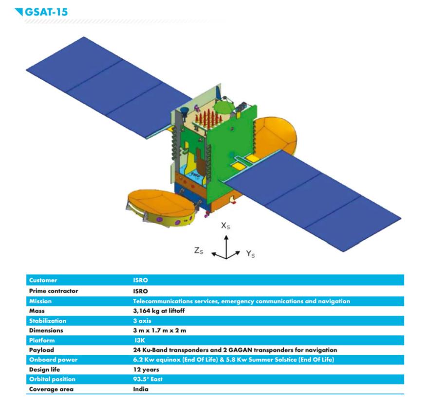 Ariane 5 Lofts Arabsat, ISRO Satellites in Rocket's Final Launch of 2015 -  SpaceNews com