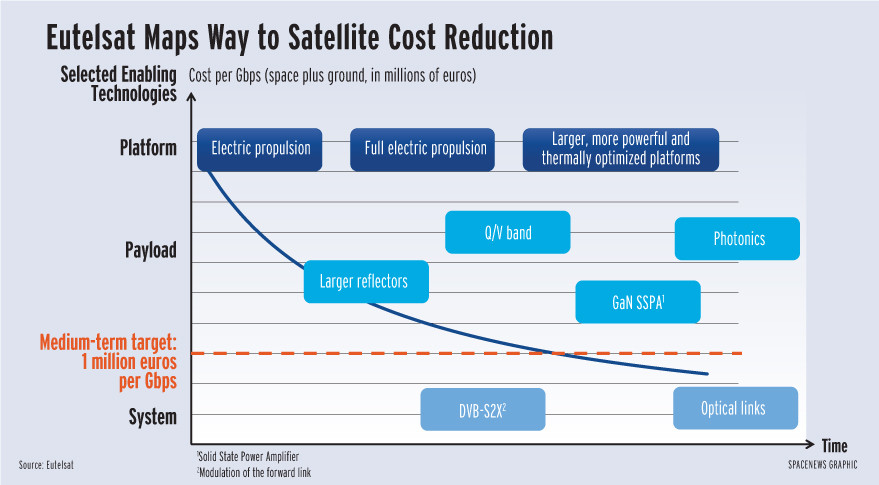 Eutelsat's goal is to bring down the cost of a high-throughput satellite from 4 million euros per gigabit per second — the cost of its Ka-Sat satellite — to 1 million euros per Gbps of throughput. The figure would include the cost of the satellite, its launch, its gateway Earth stations and insurance. Electric propulsion and launcher competition are a start, but Eutelsat is also counting on coming technologies to get costs to the desired level. At 1 million euros per Gbps, satellite broadband would compete with terrestrial transmissions with mass-market appeal.