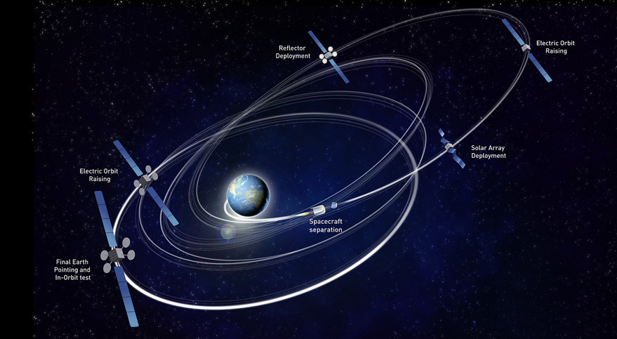 All-electric propulsion systems like the one on Eutelsat 115 West B, reduces a satellite's launch weight by 40 percent or more but delays its arrival in geostationary orbit by months (Eutelsat graphic).