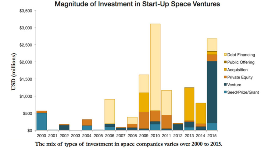 "This chart from the Tauri Group's 2016 report ""Start-up Space: Rising Investment in Commercial Space Ventures"" shows the mix of types of investments in space companies from 2000-2015. Credit: Tauri Group"