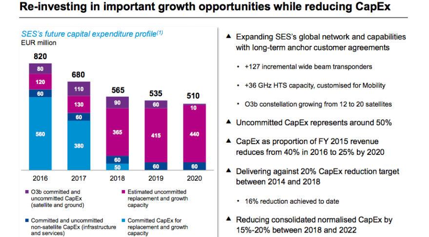 SES_capex_spending_forecast