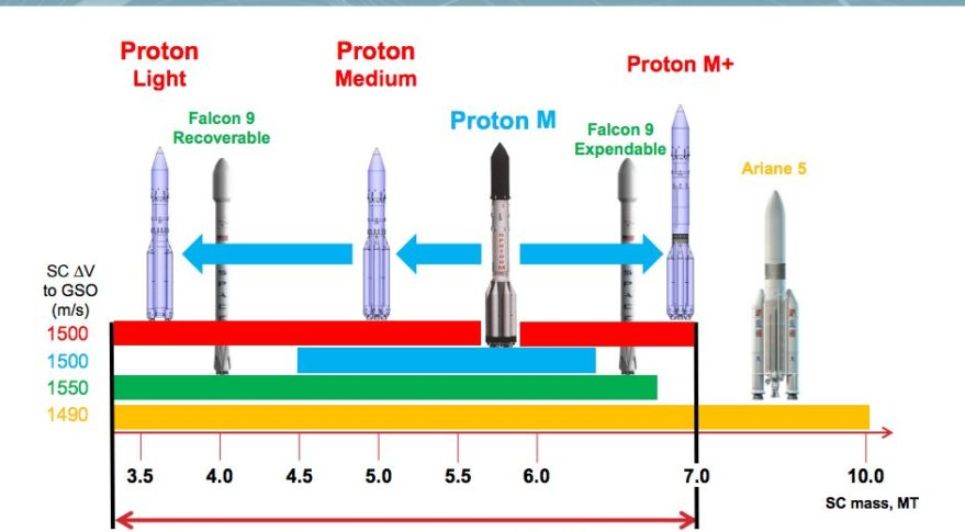 The Proton Medium is designed to haul 5 metric tons to geostationary transfer orbit; the Proton Light is designed to haul 3.5 metric tons — performance comparable to a recoverable SpaceX Falcon 9 rocket. Credit: ILS graphic
