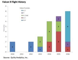 Falcon 9 flight history chart