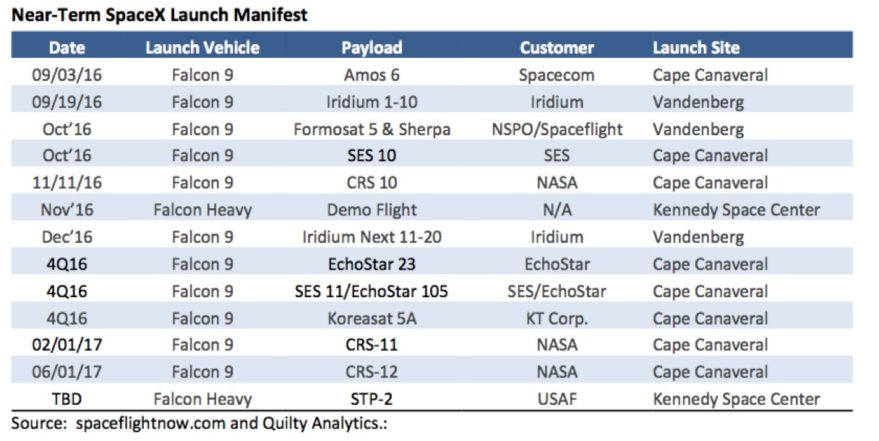 Near-Term SpaceX manifest