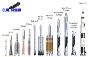 Blue Origin founder tweeted out this infographic showing how its planned New Glenn rocket family stacks up against other rockets. Credit: Blue Origin