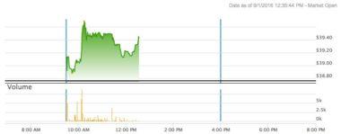 EchoStar share prices on Sept. 1. Credit: Nasdaq