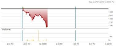 Iridium share prices midday Sept. 1. Credit: Nasdaq