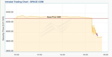 Spacecom share price on Sept. 1. Credit: Tel Aviv Stock Exchange