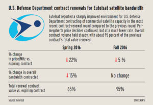 Eutelsat reported a sharply improved environment for U.S. Defense Department contracting of commercial-satellite capacity during the most recent renewal period. Credit: SpaceNews graphic/Lance Marburger
