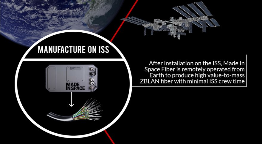 Made in Space infographic