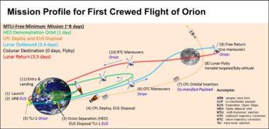 EM-2 flight plan