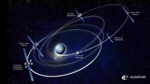 Eutelsat 115 West B all-electric orbit raising